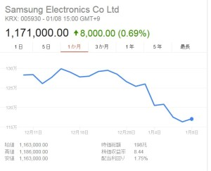 韓国経済、サムスン電子の営業益 市場予想下回る=10~12月期