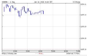 韓国経済、11日のウォン市場の途中経過・・・1210ウォンが介入ライン!?徐々に上がって1208ウォン付近で攻防