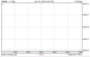 韓国経済、11日のウォン市場 まさかの1207ウォンスタート!1200ウォンをあっさり超えてのスタートで韓銀はどう戦うのか