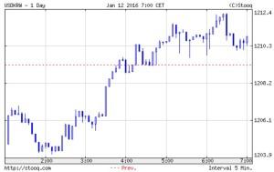 韓国経済、1月12日のウォンとKOSPI。1211ウォンの最安値で終了。KOSPIは1890