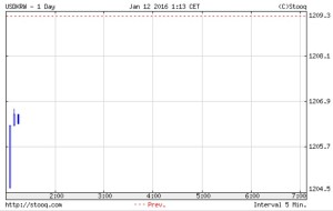 韓国経済、12日の開幕ウォン市場は1206ウォンスタート。昨日は1210ウォンと記録更新したわけだが、今日は上げてくるのか。