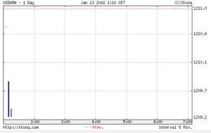 韓国経済、1月13日の開幕ウォン市場、1210ウォンスタート。それから少し上げて1208ウォン