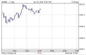 韓国経済、14日、朝のウォン市場 1213ウォンと最高値を更新、現在は1212ウォン。