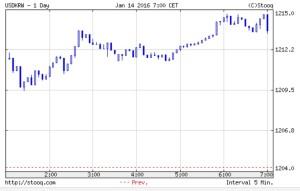 韓国経済、怒濤のウォン安で終値が1213ウォン。