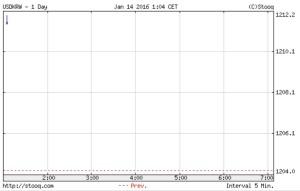 韓国経済、昨日は頑張って1204ウォンまで上げるが、開幕は1211ウォンとあっさり逆転される