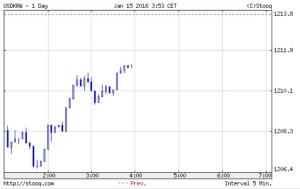 韓国経済、1208ウォンから上がった後、中国市場の開幕からどんどん下がって1211ウォン