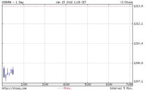 韓国経済、15日目のウォン市場。開幕は1208ウォンスタートで上げ展開