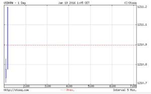 韓国経済、19日の開幕ウォン市場、1210ウォンスタート