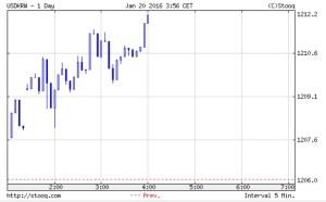 韓国経済、1207ウォンで始まったウォンだがウォン安が進み、現在は1211.90ウォンに