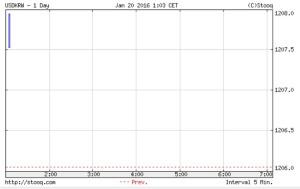 韓国市場、20日は1207ウォンスタート!