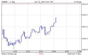 朝の開幕から下げて1211ウォン,中国は7.1兆円の資金供給開始