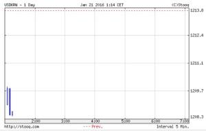 韓国経済、21日の開幕ウォン市場は1208ウォン。昨日より5ウォンほどあげている