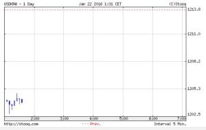 韓国経済、22日のウォン市場。開幕は1204ウォンスタート!