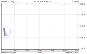 韓国経済、1月25日の開幕ウォン市場は1195、少し下がっているが許容範囲