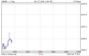 韓国経済、27日の開幕市場は1198ウォンスタート