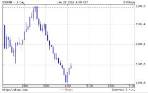 韓国経済、1208ウォンへと下降して一転1204ウォンへ。これは久しぶりのヮロス曲線が見られるのか