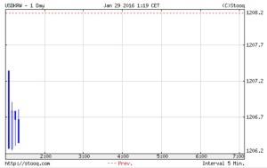 韓国経済、韓国ウォン市場の29日は1207ウォンスタートで少し上げている