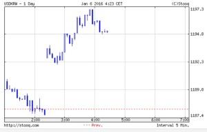 1197ウォン・・・ついに1200台にまで下がるのか。後がないウォン市場の途中経過