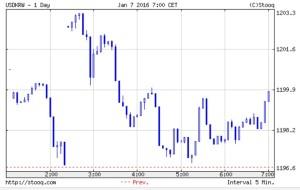 韓国経済、韓銀大勝利!7日のウォン市場は1199.94