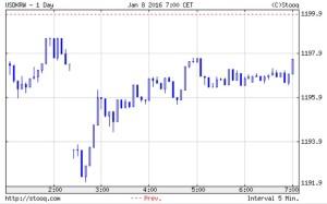 韓国経済、7日目のウォン市場、1197ウォン、KOSPIは1900台を回復して1917.59