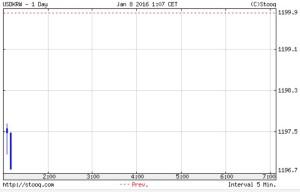 7日の開幕市場は1197ウォン 今日は上げ傾向なのか