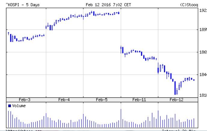 韓国 総合【^KS11】:チャート - Yahoo ...