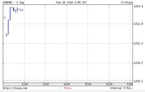 韓国経済、2月17日のウォン市場。承久の乱を突破して1224ウォン
