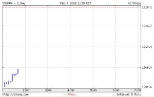 韓国経済、2月4日のウォン市場は開幕から韓銀砲が炸裂!昨日より、18ウォン高い1201スタート!