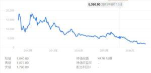 韓国経済、【韓国造船危機】海運大手の韓進海運が会社更生手続きへ、破産可能性大