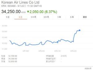 韓国経済、韓進海運破綻:大韓航空が600億ウォン支援、物流の混乱は解消へ