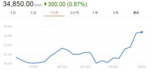 韓国経済、韓進海運つぶれれば釜山で2300人が職失う