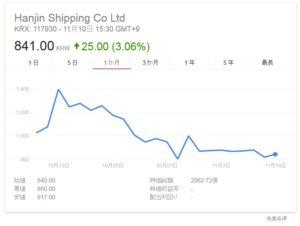 韓国経済、韓進海運、海上勤務560人に解雇通告 韓国人従業員の約半数