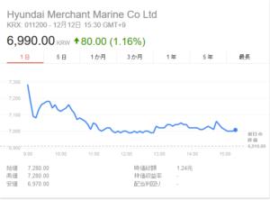 韓国経済、韓国海運業界最大手・現代商船、世界的な海運同盟への正式加盟ならず