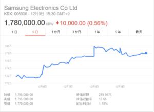 韓国経済、今週の韓国企業の市場動向(サムスン電子、現代自動車、大宇造船海洋、現代商船)