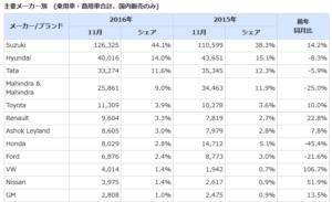 韓国経済、〔韓国自動車危機〕自動車大国の韓国、輸出3位・生産5位の座も危ぶまれる
