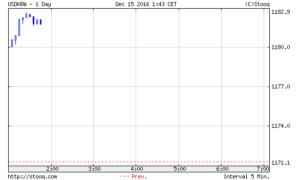 韓国経済、米利上げ発表→10ウォンほど下がって1182!