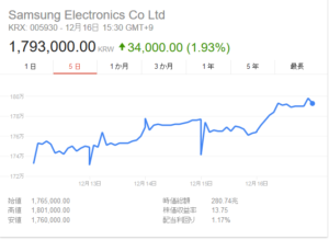韓国経済、今週の韓国企業の市場動向(サムスン電子、現代自動車、LG電子、現代商船)