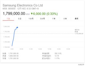 韓国経済、サムスン電子の株価が180万ウォン目前 ウォンは鎌倉幕府に到達