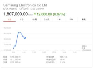 韓国経済、サムスン電子の株価が180万ウォン超え 一方でウォンが1190と暴落中