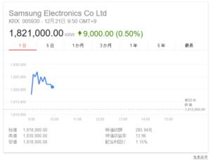 韓国経済、182万ウォンと過去最高値を更新するサムスン電子 しかし、ウォンが1196と大暴落中