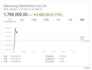 韓国経済、サムスン電子の株価は178万ウォンでスタート ウォンは1200