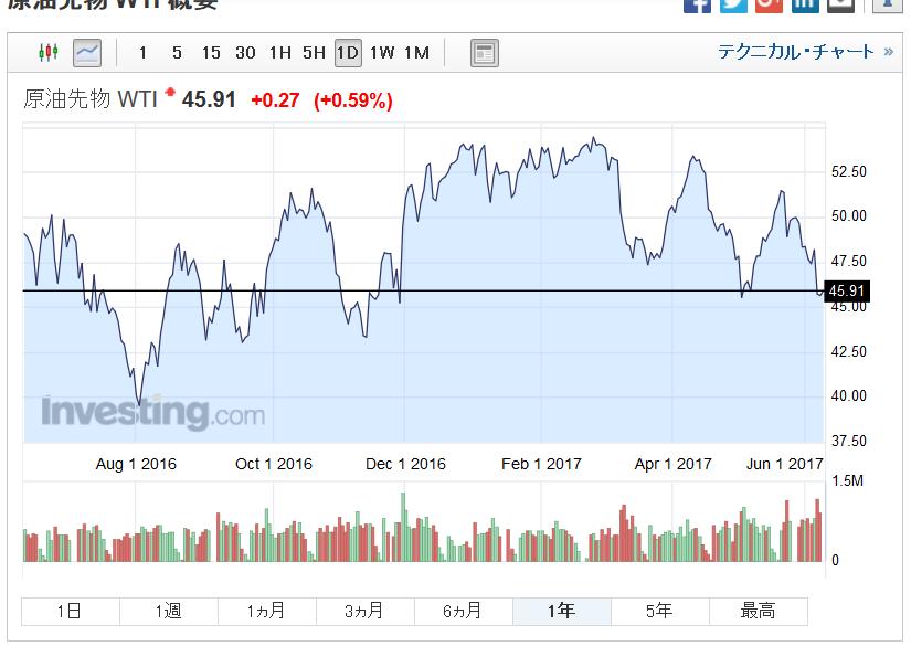 必読!韓国経済、原油価格の恩恵を受けた韓国輸出、下半期には増加傾向鈍化