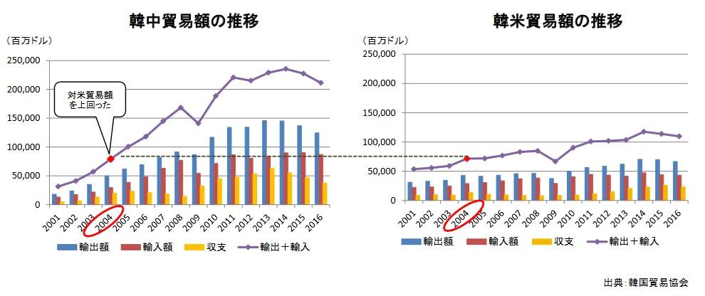 韓国経済、〔韓国THAAD配備〕THAAD報復でMERSの時より観光赤字が拡大=韓国