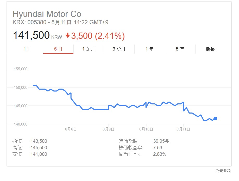 韓国経済、〔韓国自動車危機〕韓国自動車会社「通常賃金敗訴の時は工場を海外に移転」