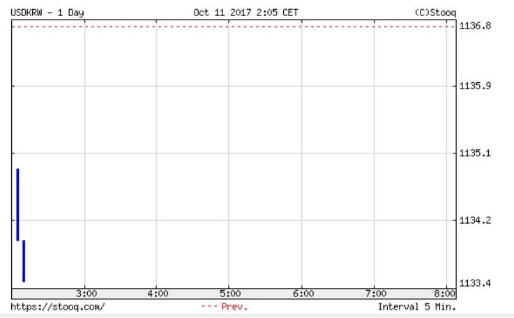 韓国経済、韓中通貨スワップ協定の廃止による市場への影響は?9時の開幕は1134ウォン