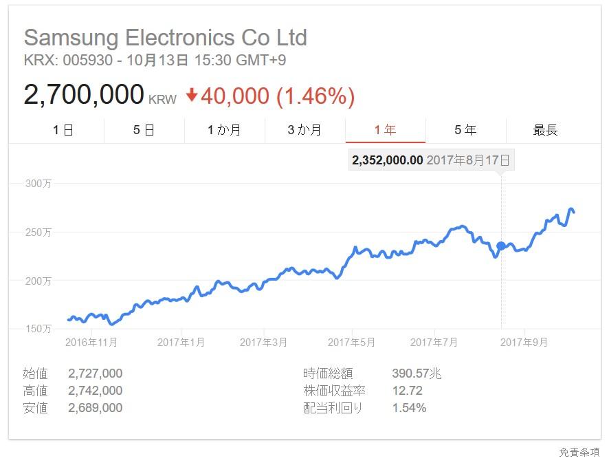 韓国経済、サムスン電子過去最高益 半導体好況で前年の約3倍に=7~9月