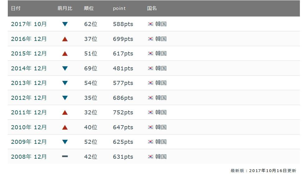 韓国経済、〔韓国サッカー〕FIFAランキング韓国62位・中国57位・日本44位