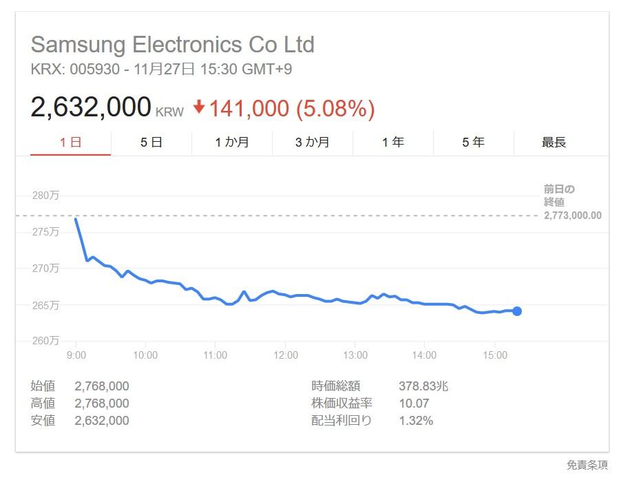 韓国経済、〔利益確定売りか〕アジア株は軒並み下落、サムスン電子は4%超安