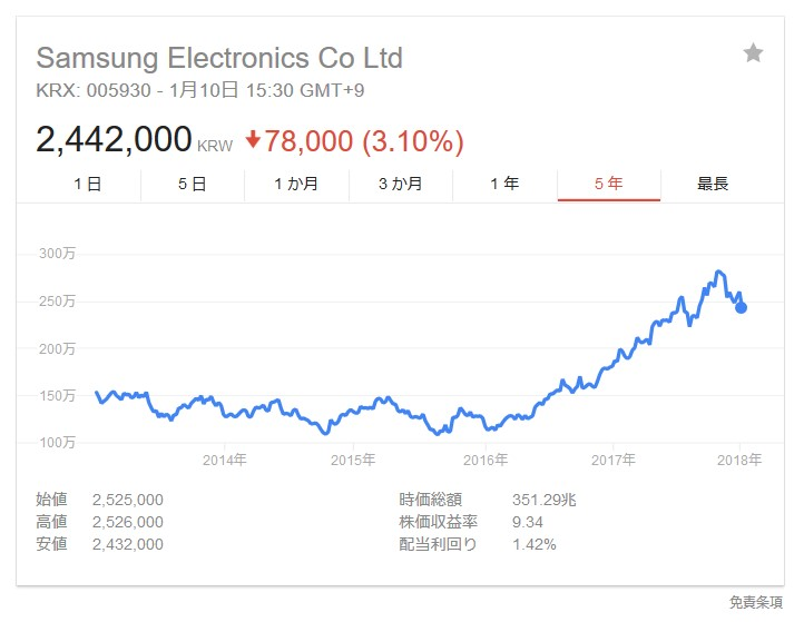 韓国経済、サムスン 営業利益83%増、5兆6千億円 売上高18%増、25兆2千億円 17年、過去最高更新