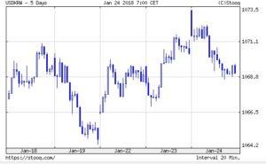 韓国経済、「弱いドルはよいこと」 ムニューシン米財務長官 ドル安傾向を容認 米報道